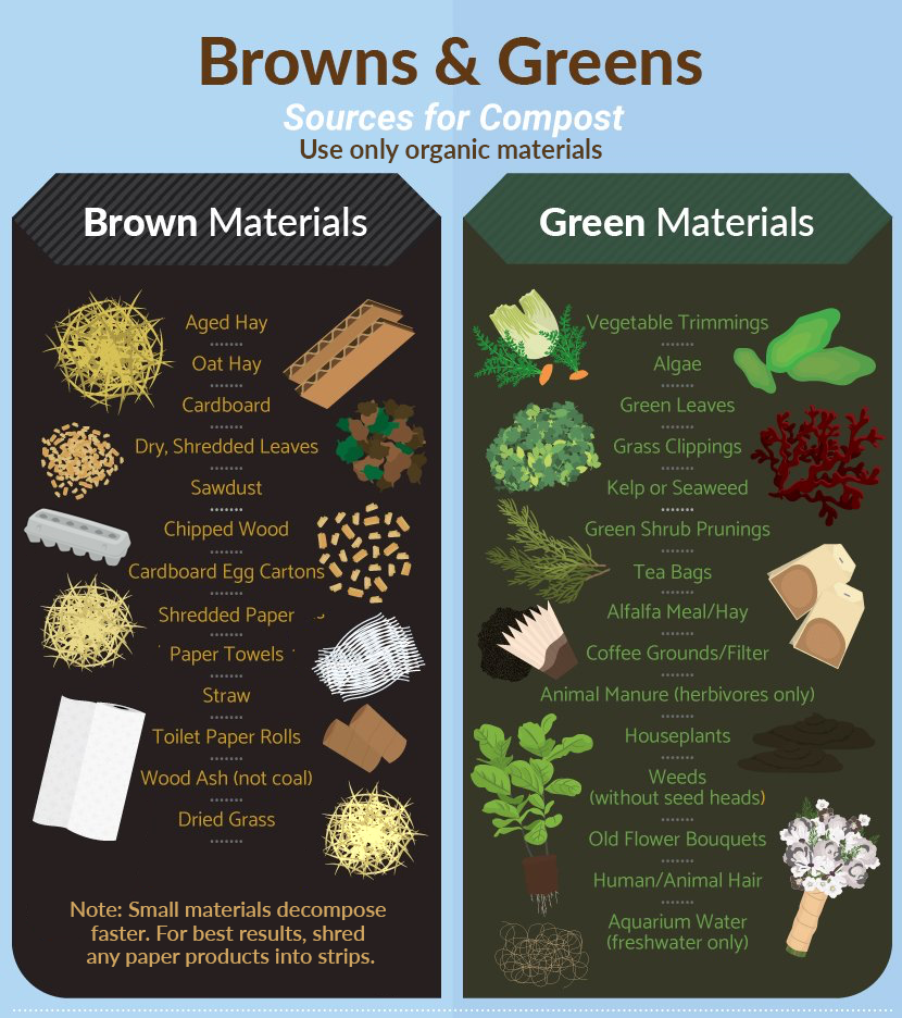browns and greens ratio chart